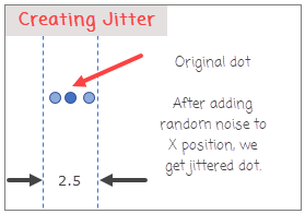 jittering-a-dot-with-random-noise