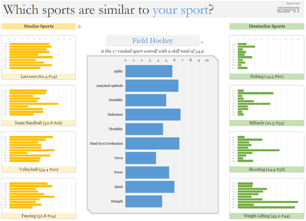 Chart 6- Which sports are similar to your sport?