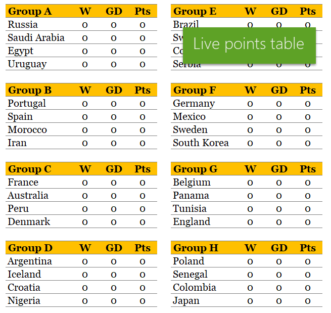 group level points table - football world cup 2018