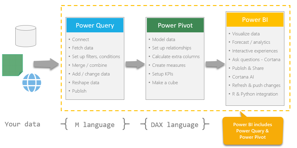 How power bi, power query and power pivot are related?