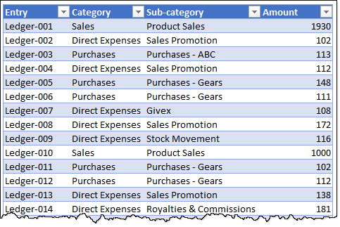 sample data - ledger entries - excel pivot table example