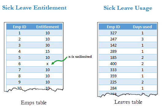 How many people used their entire sick leave entitlement? [Power Query / Excel homework]