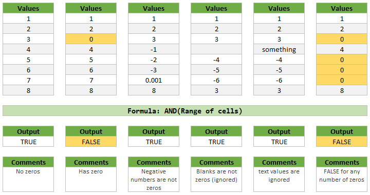 AND formula for checking a range of cells for ZEROs