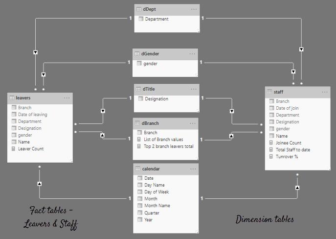 Data model - Employee turnover dashboard - Power BI