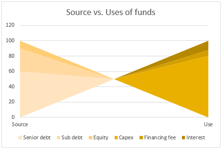 Source vs. Use of Funds – 14 charting alternatives