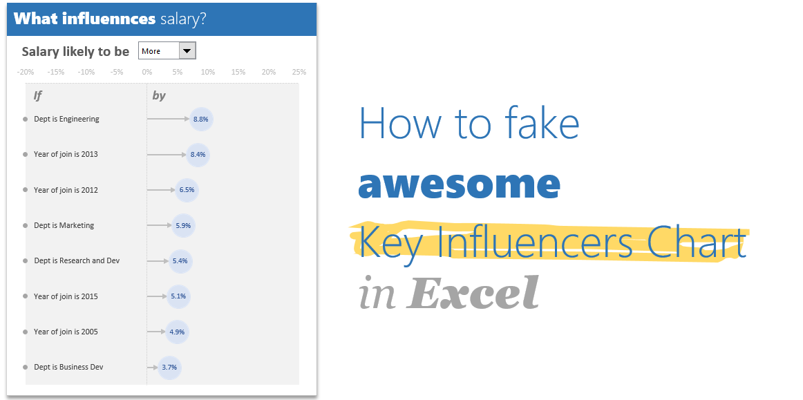 "How to fake ""Key influencers  chart"" in Excel?"
