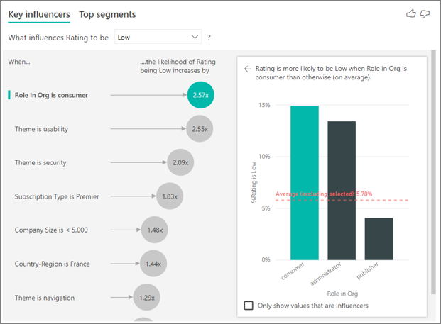 key influencers visualization in power bi