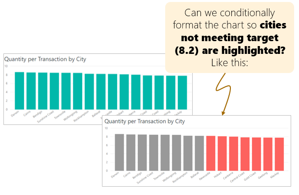 conditionally formatting visuals in Power BI