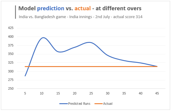 How to predict cricket scores [Excel + Machine Learning]