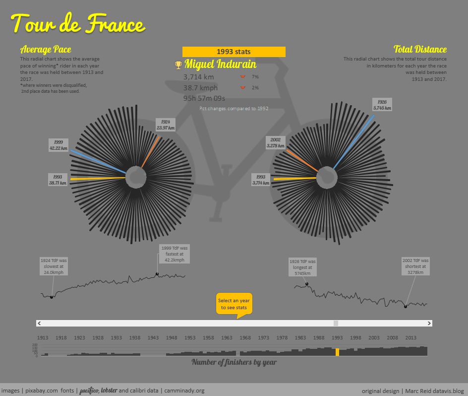 tour de france radial chart in excel