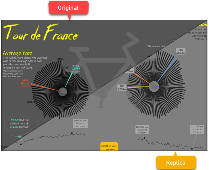 Original vs. replica - tour de france visualization