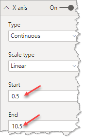 setting axis limits in Power BI visuals - example
